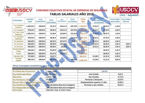 tabla salarial 2017